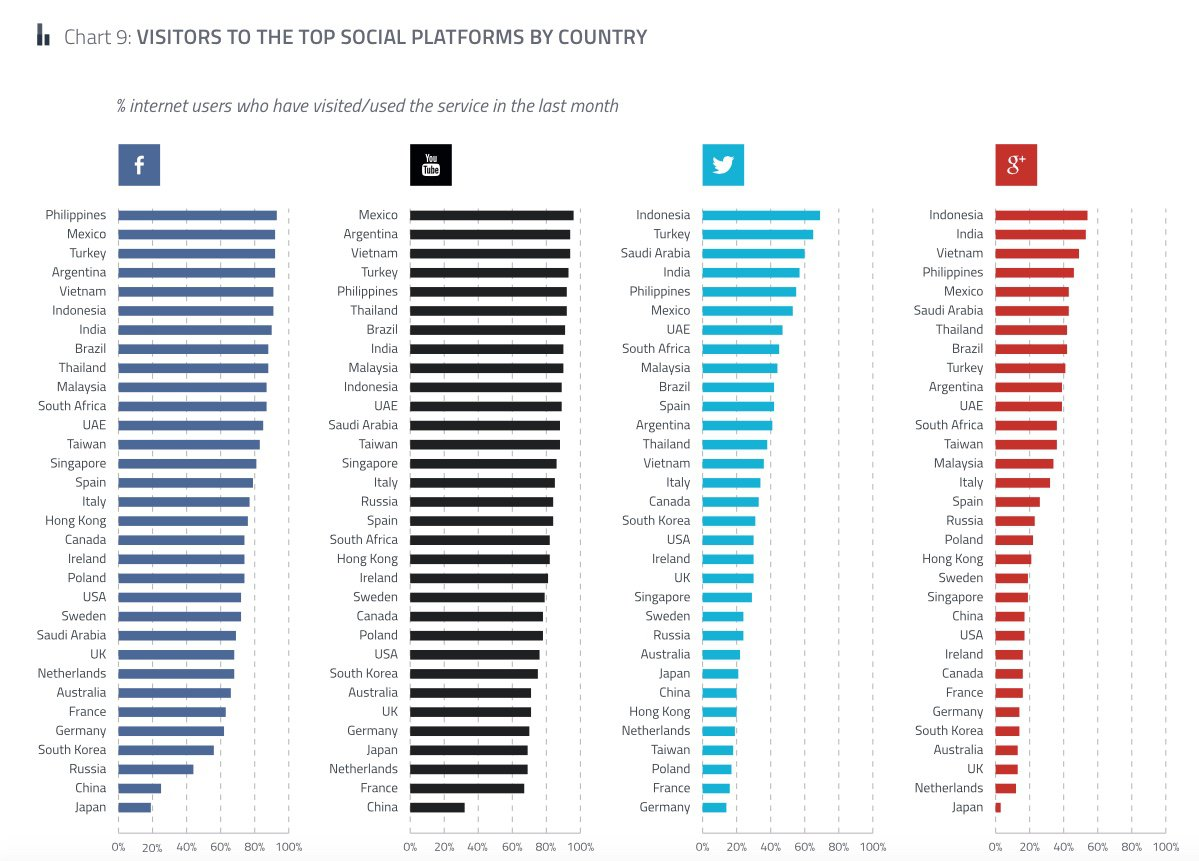 social networks by population